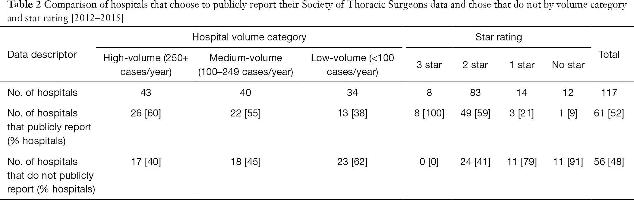 An analysis of publicly reported pediatric heart surgery